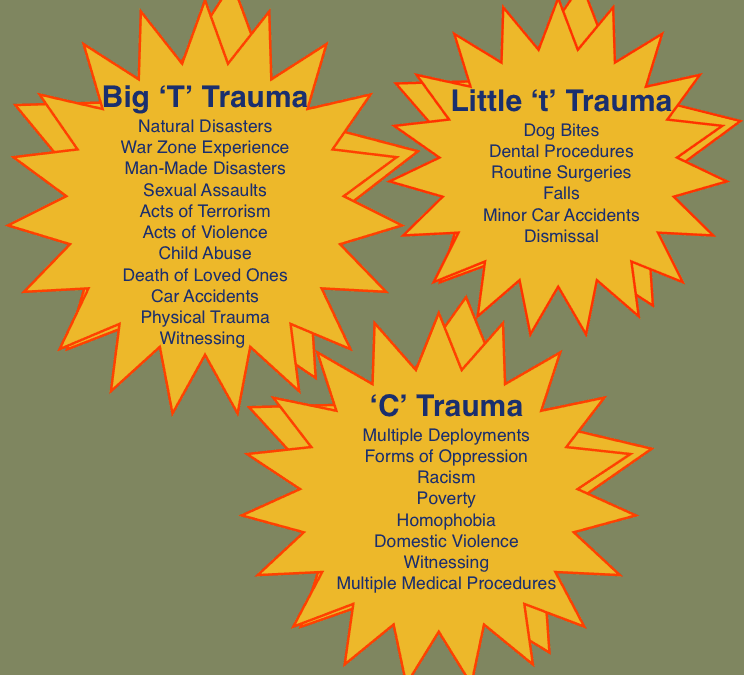 Categories of Trauma